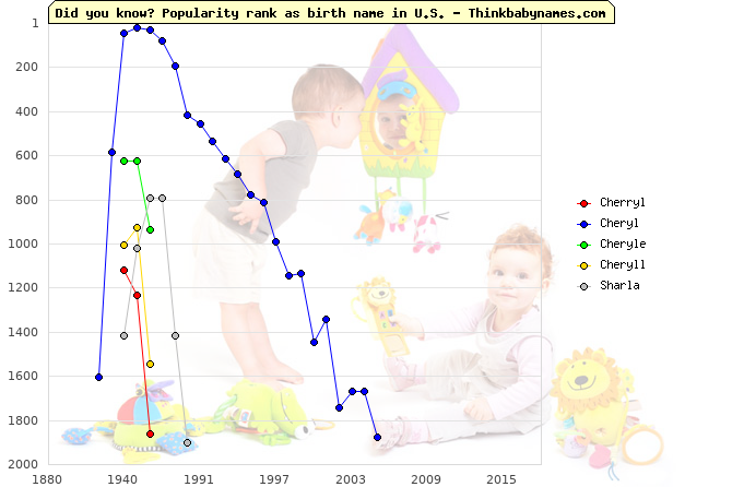 Top 2000 baby names ranking of Cherryl, Cheryl, Cheryle, Cheryll, Sharla in U.S.