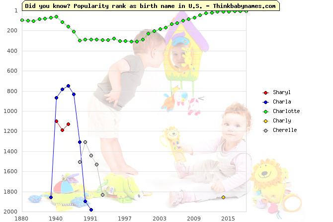 Top 2000 baby names ranking of Sharyl, Charla, Charlotte, Charly, Cherelle in U.S.