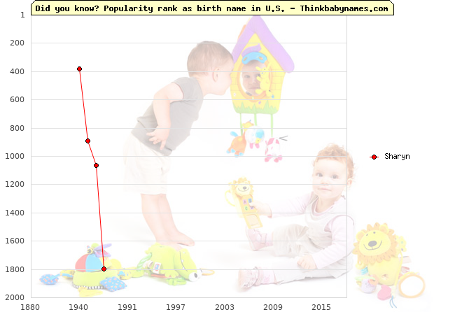 Top 2000 baby names ranking of Sharyn name in U.S.