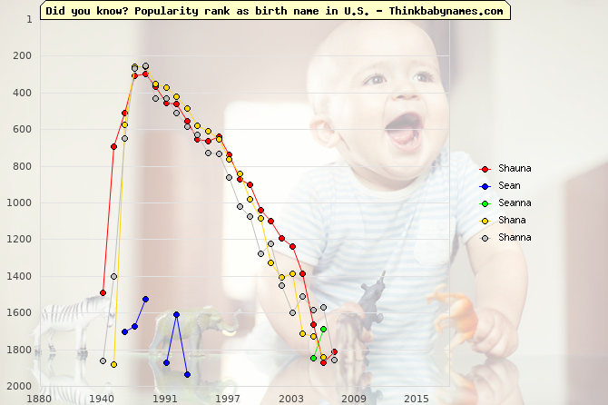 Top 2000 baby names ranking of Shauna, Sean, Seanna, Shana, Shanna in U.S.