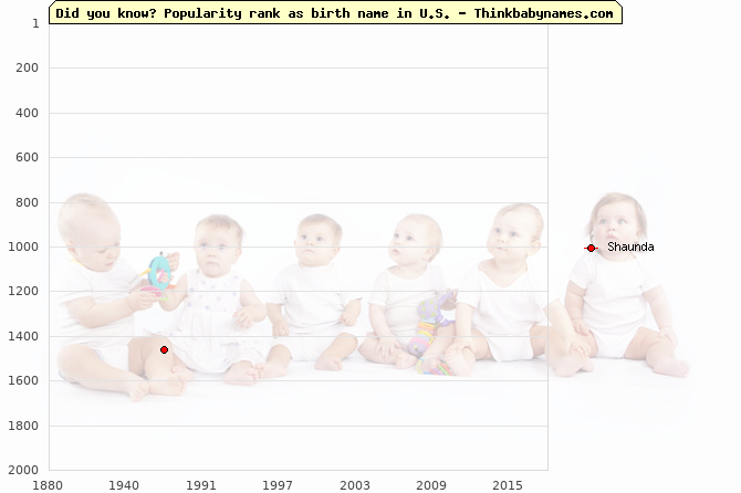 Top 2000 baby names ranking of Shaunda name in U.S.