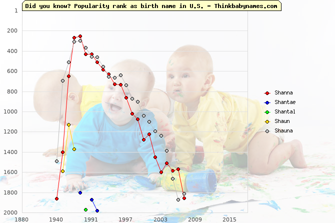 Top 2000 baby names ranking of Shanna, Shantae, Shantal, Shaun, Shauna in U.S.