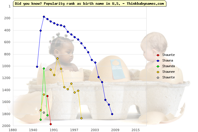 Top 2000 baby names ranking of Shaunte, Shawna, Shawnda, Shawnee, Shawnte in U.S.