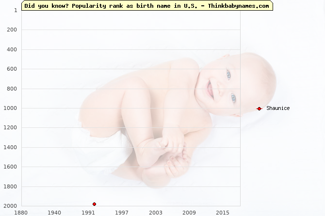 Top 2000 baby names ranking of Shaunice name in U.S.