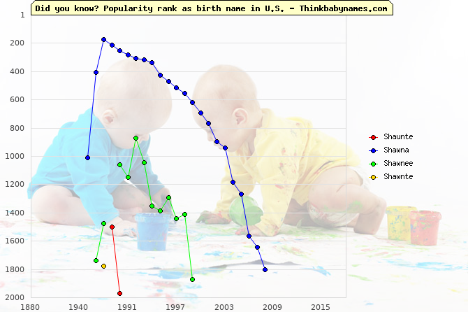 Top 2000 baby names ranking of Shaunte, Shawna, Shawnee, Shawnte in U.S.