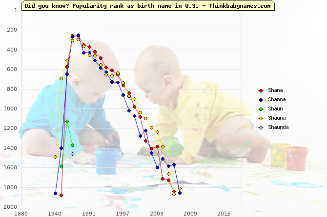 Top 2000 baby names ranking of Shana, Shanna, Shaun, Shauna, Shaunda in U.S.