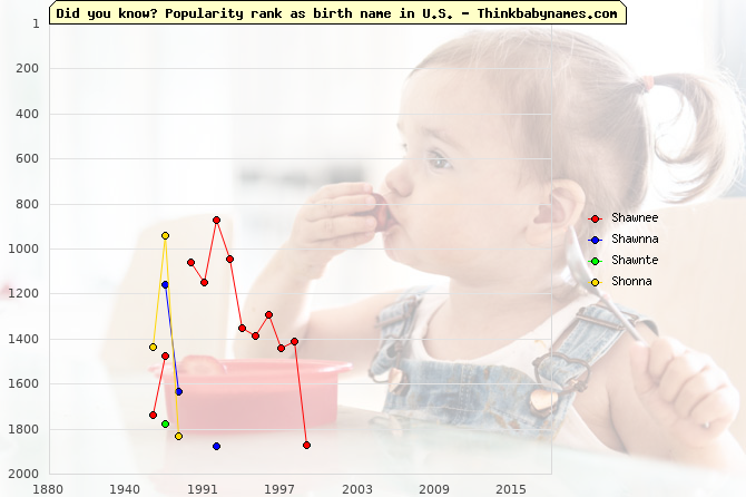 Top 2000 baby names ranking of Shawnee, Shawnna, Shawnte, Shonna in U.S.