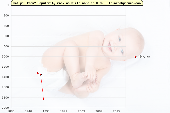 Top 2000 baby names ranking of Shaunna name in U.S.