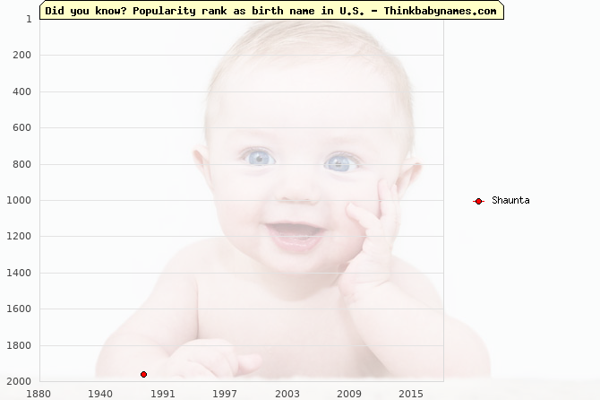 Top 2000 baby names ranking of Shaunta name in U.S.