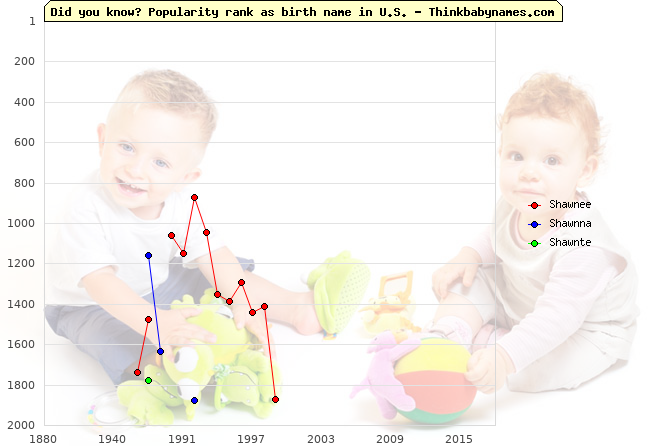 Top 2000 baby names ranking of Shawnee, Shawnna, Shawnte in U.S.