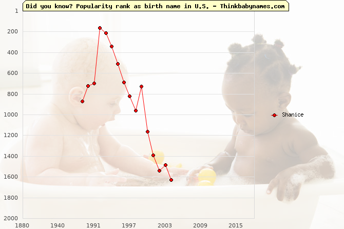 Top 2000 baby names ranking of Shanice in U.S.