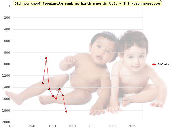 Top 2000 baby names ranking of Shavon name in U.S.