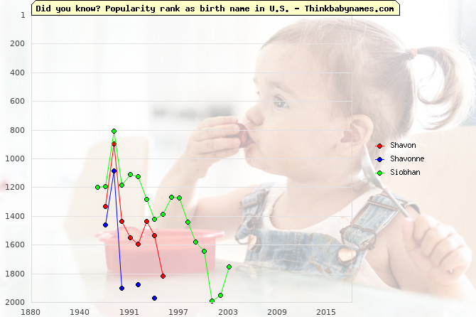 Top 2000 baby names ranking of Shavon, Shavonne, Siobhan in U.S.
