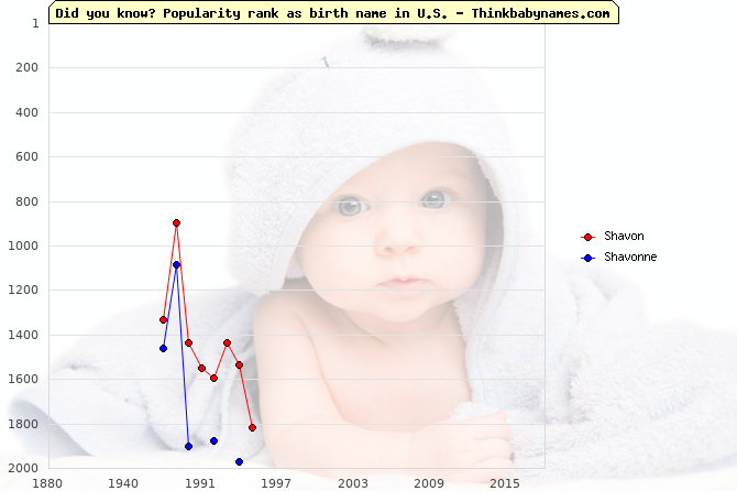 Top 2000 baby names ranking of Shavon, Shavonne in U.S.