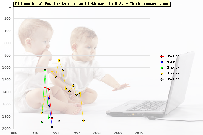 Top 2000 baby names ranking of Shaunna, Shaunte, Shawnda, Shawnee, Shawnna in U.S.