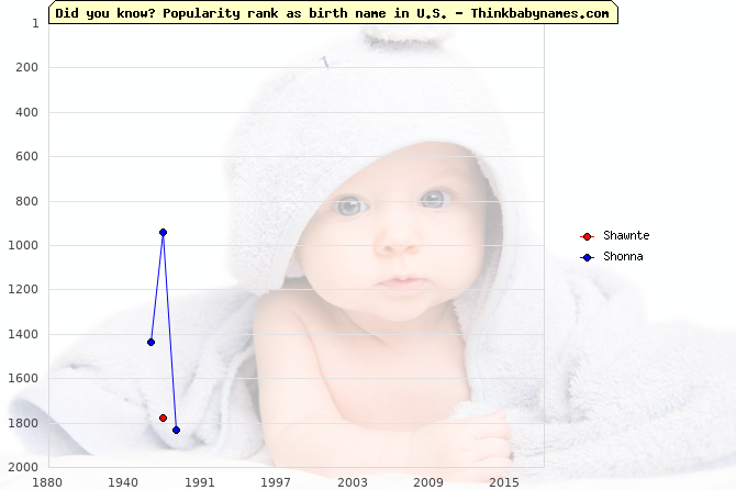 Top 2000 baby names ranking of Shawnte, Shonna in U.S.