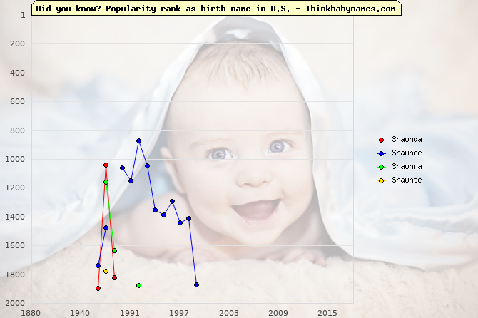 Top 2000 baby names ranking of Shawnda, Shawnee, Shawnna, Shawnte in U.S.