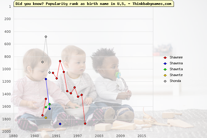 Top 2000 baby names ranking of Shawnee, Shawnna, Shawnta, Shawnte, Shonda in U.S.