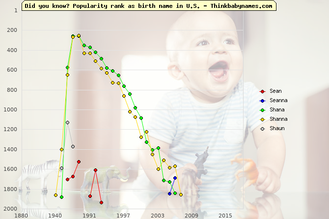 Top 2000 baby names ranking of Sean, Seanna, Shana, Shanna, Shaun in U.S.