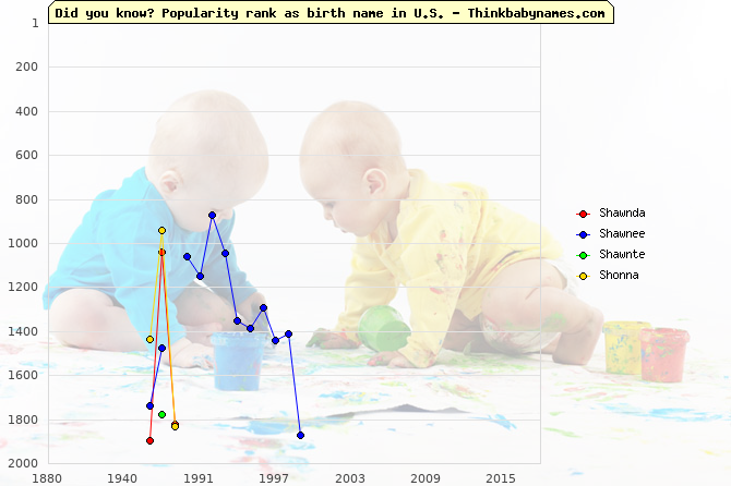 Top 2000 baby names ranking of Shawnda, Shawnee, Shawnte, Shonna in U.S.