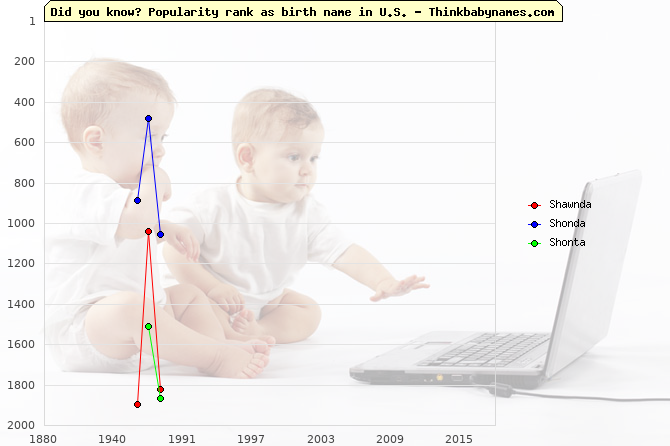 Top 2000 baby names ranking of Shawnda, Shonda, Shonta in U.S.