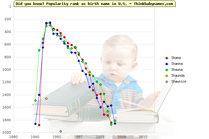 Top 2000 baby names ranking of Shana, Shanna, Shauna, Shaunda, Shaunice in U.S.
