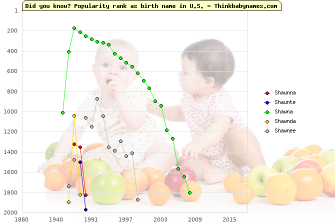 Top 2000 baby names ranking of Shaunna, Shaunte, Shawna, Shawnda, Shawnee in U.S.