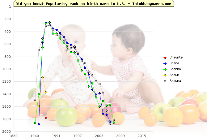 Top 2000 baby names ranking of Shawnte, Shana, Shanna, Shaun, Shauna in U.S.