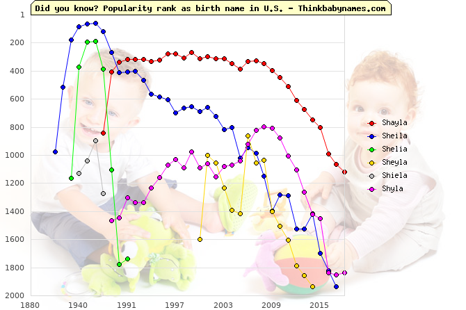 Top 1000 baby names ranking of Shayla, Sheila, Shelia, Sheyla, Shiela, Shyla in U.S.