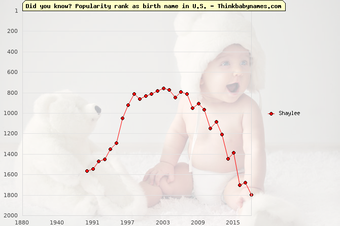 Top 2000 baby names ranking of Shaylee name in U.S.