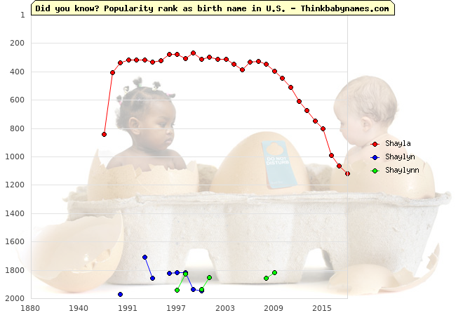 Top 2000 baby names ranking of Shayla, Shaylyn, Shaylynn in U.S.