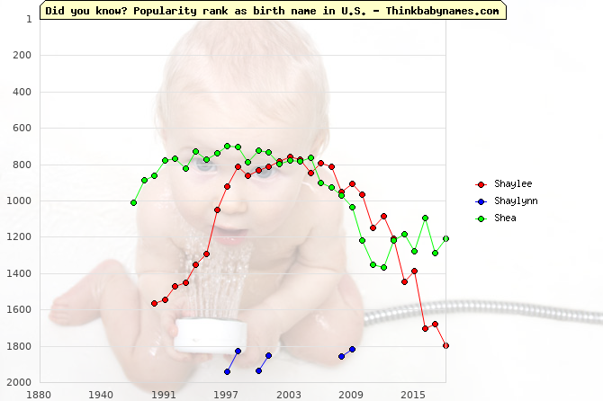Top 2000 baby names ranking of Shaylee, Shaylynn, Shea in U.S.