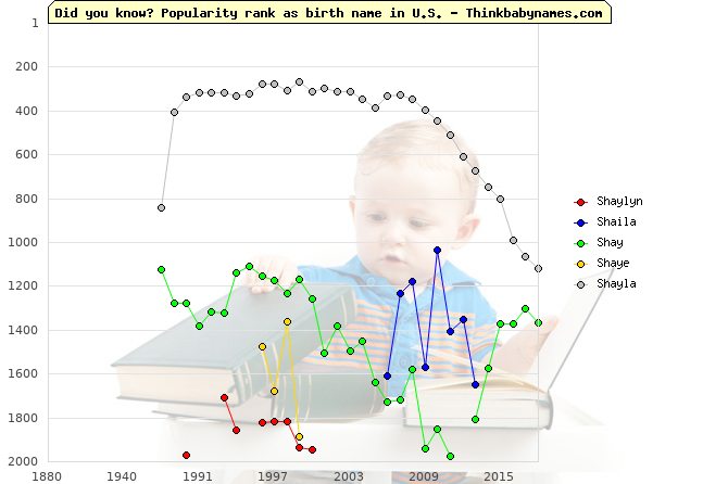 Top 2000 baby names ranking of Shaylyn, Shaila, Shay, Shaye, Shayla in U.S.