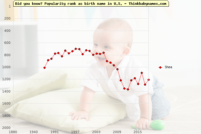 Top 2000 baby names ranking of Shea name in U.S.