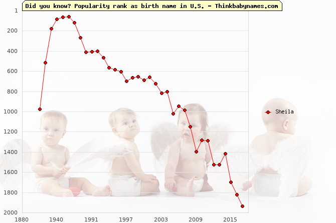 Top 2000 baby names ranking of Sheila name in U.S.