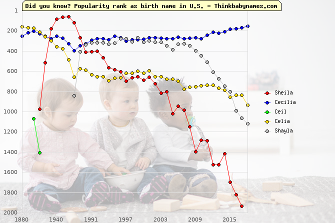Top 2000 baby names ranking of Sheila, Cecilia, Ceil, Celia, Shayla in U.S.
