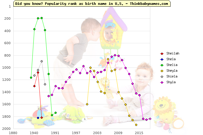 Top 2000 baby names ranking of Sheilah, Shela, Shelia, Sheyla, Shiela, Shyla in U.S.