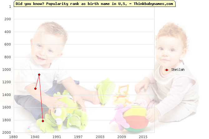Top 2000 baby names ranking of Sheilah name in U.S.