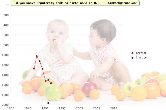 Top 2000 baby names ranking of Cherise, Sharice in U.S.