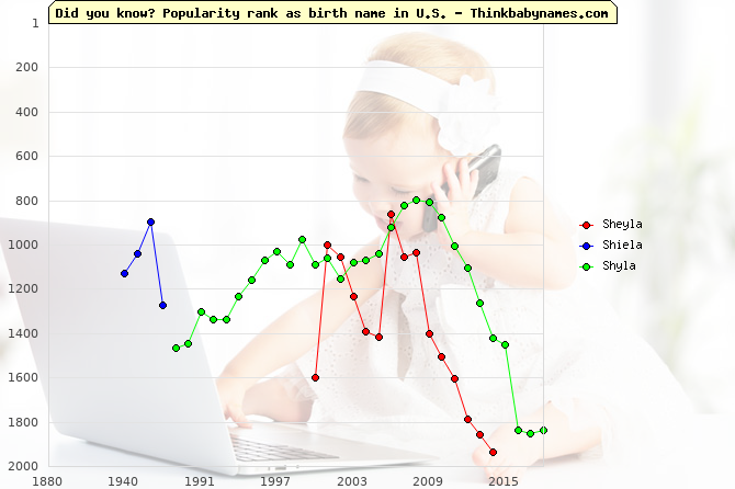 Top 2000 baby names ranking of Sheyla, Shiela, Shyla in U.S.