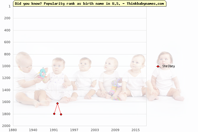 Top 2000 baby names ranking of Shelbey name in U.S.