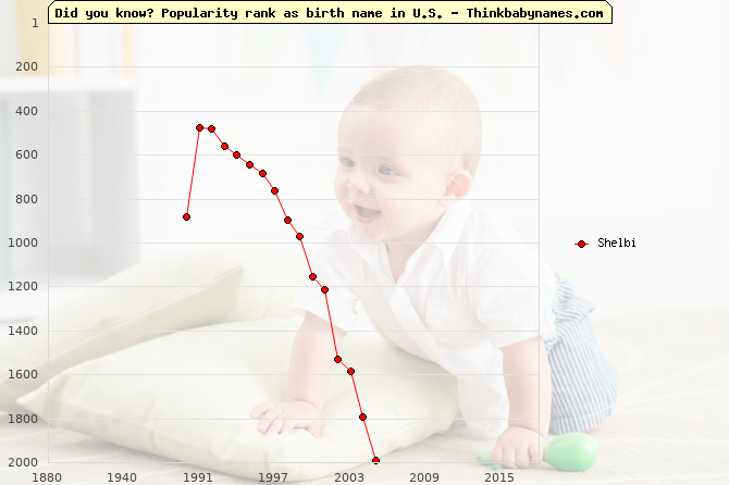 Top 1000 baby names ranking of Shelbi name in U.S.