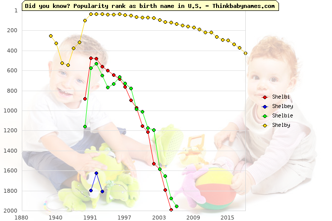 Top 2000 baby names ranking of Shelbi, Shelbey, Shelbie, Shelby in U.S.