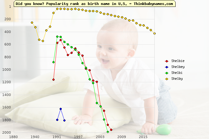 Top 2000 baby names ranking of Shelbie, Shelbey, Shelbi, Shelby in U.S.