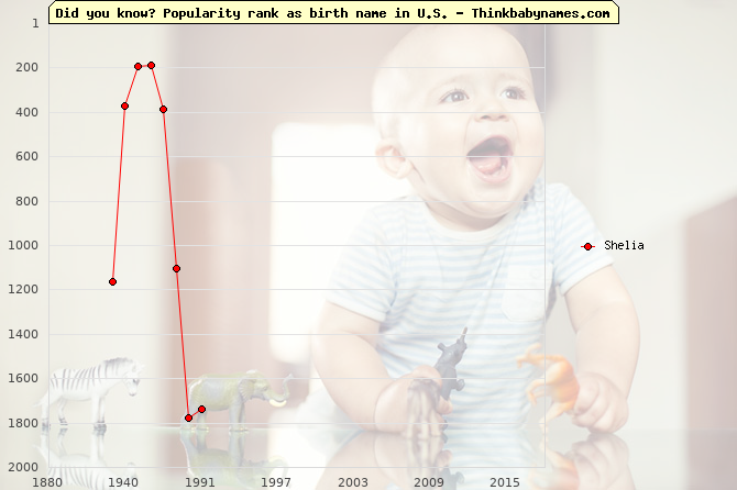 Top 2000 baby names ranking of Shelia name in U.S.