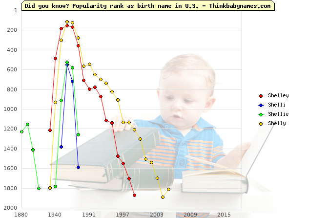 Top 2000 baby names ranking of Shelley, Shelli, Shellie, Shelly in U.S.