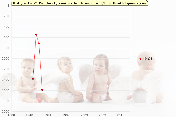 Top 2000 baby names ranking of Shelli name in U.S.