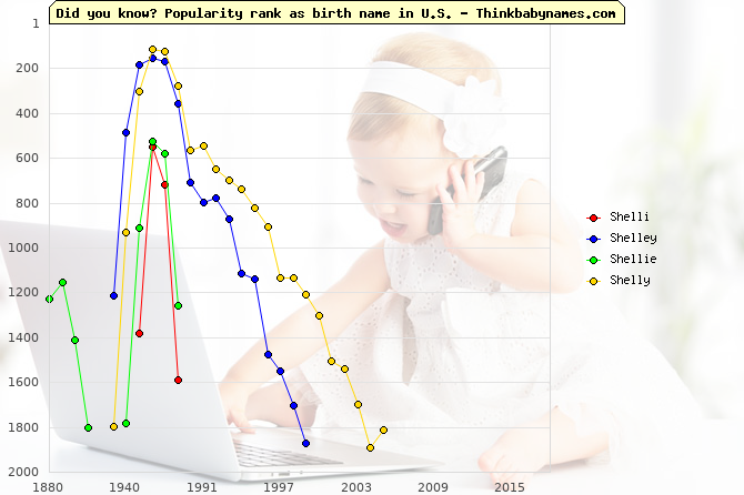 Top 2000 baby names ranking of Shelli, Shelley, Shellie, Shelly in U.S.