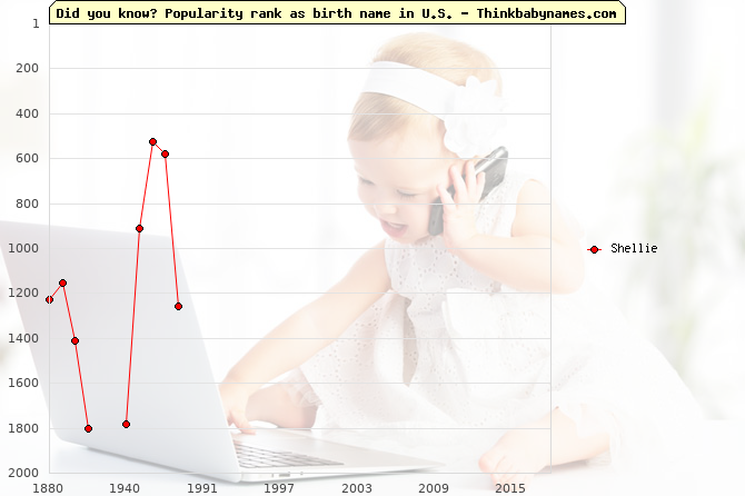 Top 2000 baby names ranking of Shellie name in U.S.