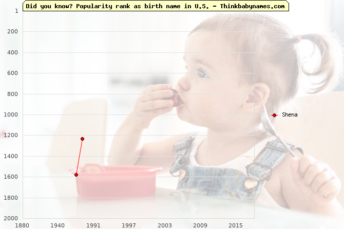 Top 2000 baby names ranking of Shena name in U.S.